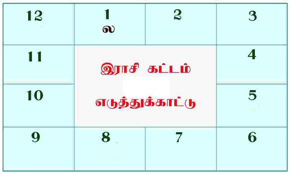 12 இராசிகளின் 12 வீடுகள் (12 பாவங்கள்)